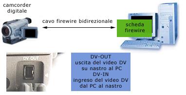 Funzionalità DV-IN
